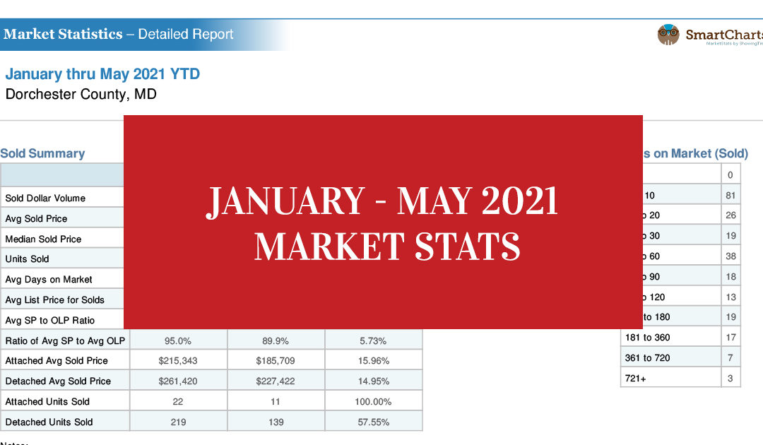 Eastern Shore Real Estate Market Stats